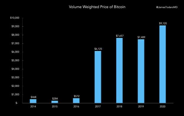 متوسط قیمت بیت کوین. منبع: جیمز تودارو/ توییتر