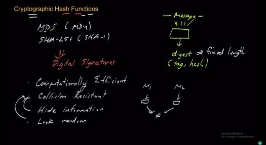 Cryptographic hash functions-min